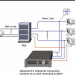 Rugged Industrial Computing Solutions Secure Voice Recording System